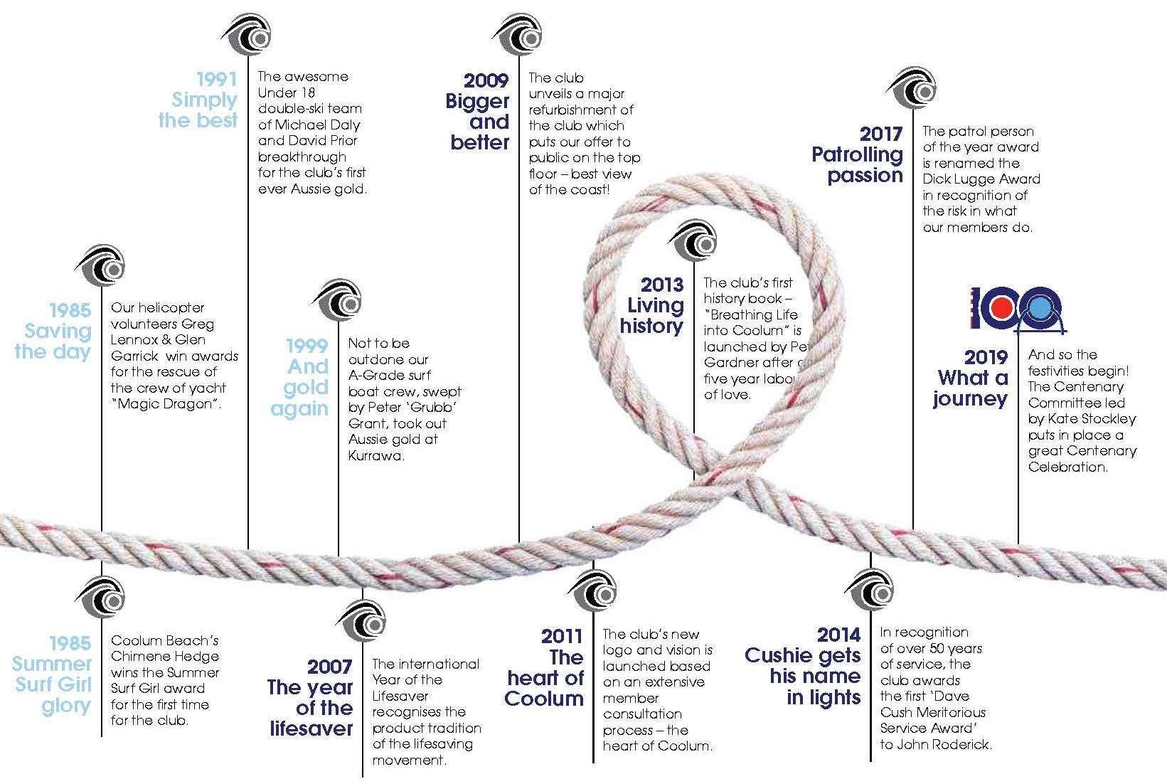 Coolum SLSC Timeline 1985 to 2019